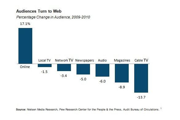 Informazione 2010 Internet: Prima Fonte di Informazione per gli Stati Uniti nel 2010