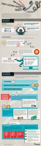 Infografica Customer Care