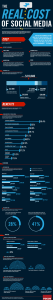 The-Real-Cost-Of-Social-Media-Infographic