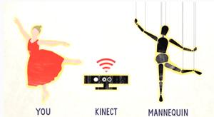 United Arrows kinnect technology